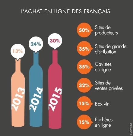achet-ligne-français